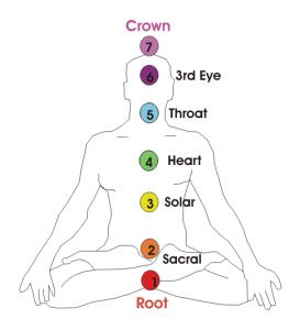 Chakras chart